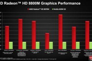 #CES | AMD представила мобильную серию графики Radeon HD 8000